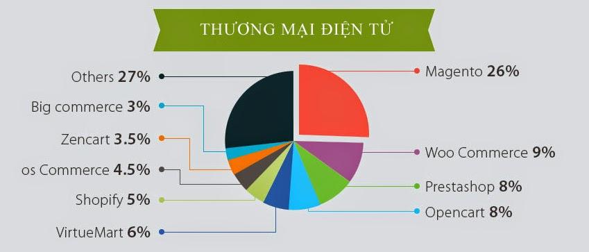 hoc-magento-hanoi-thi-phan-ecommerce